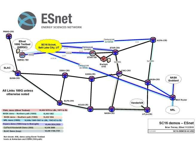 sc16-demos-esnet